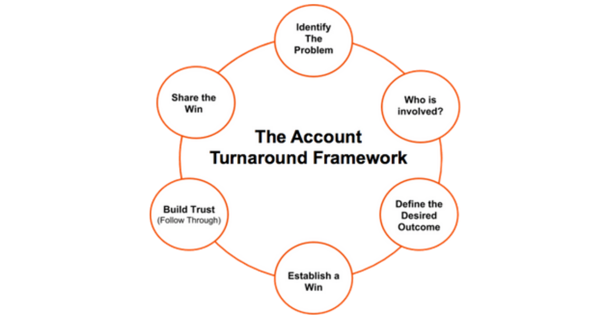 Account Turnaround Worksheet-1