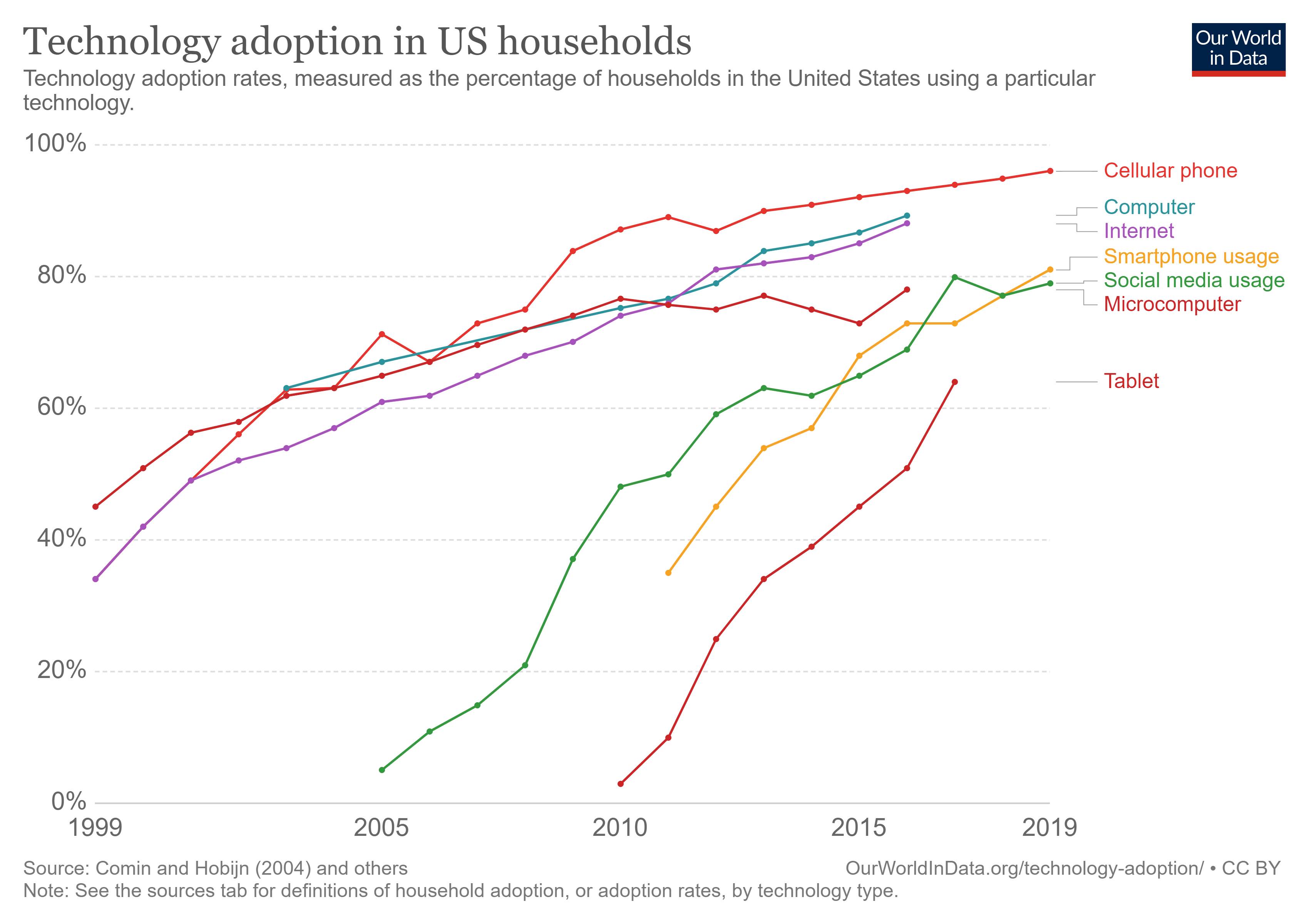 Technology Adoption Rates in US Households