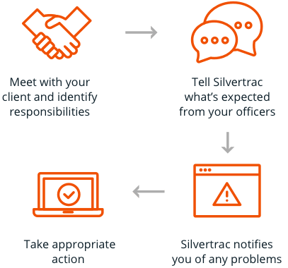 Silvertrac Guard Management Software Security Guard Tracking Software Flow Chart
