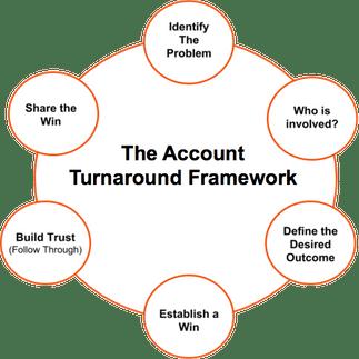 account turnaround